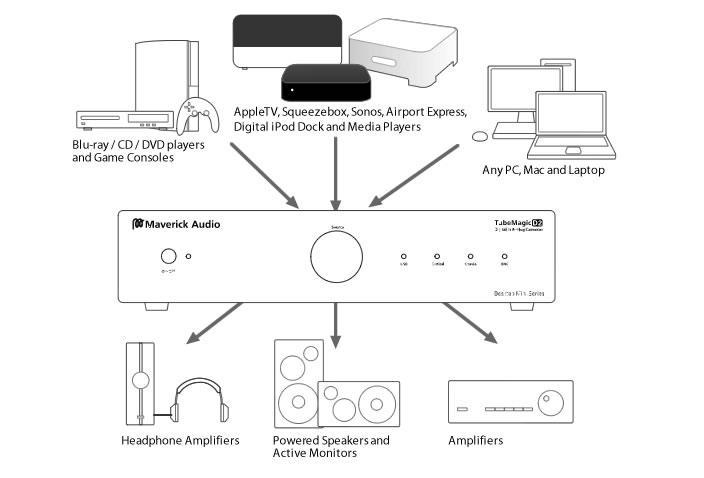 maverick audio d2 dedicate highend digital to analog