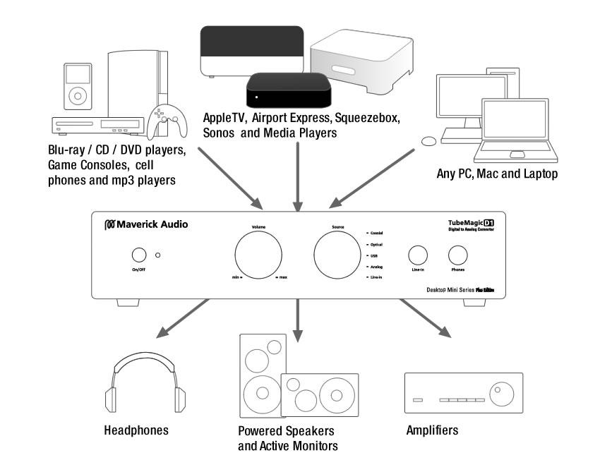 maverick audio d1 dac digital to analog converter